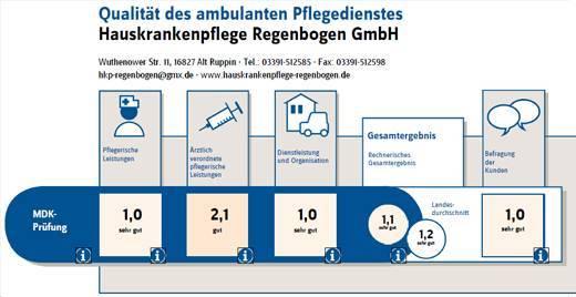 Qualität ambulanter Pflegedienst